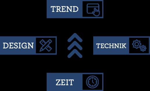 Was sind Webdesign-Trends? Und wie kommt ein Trend zustande?